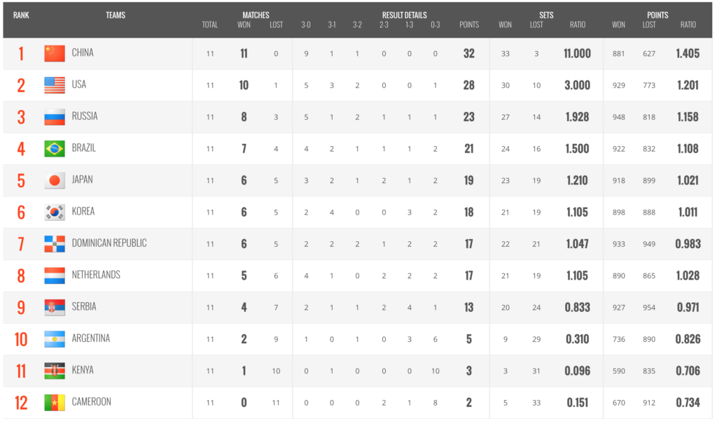 Tabla de posiciones Argentina vs copa del mundo volley 2019